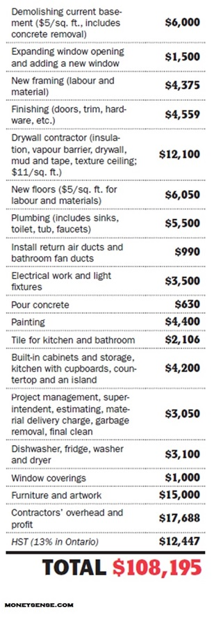 true renovation costs