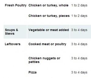 food safty chart
