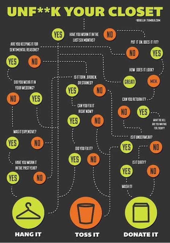 organizing chart
