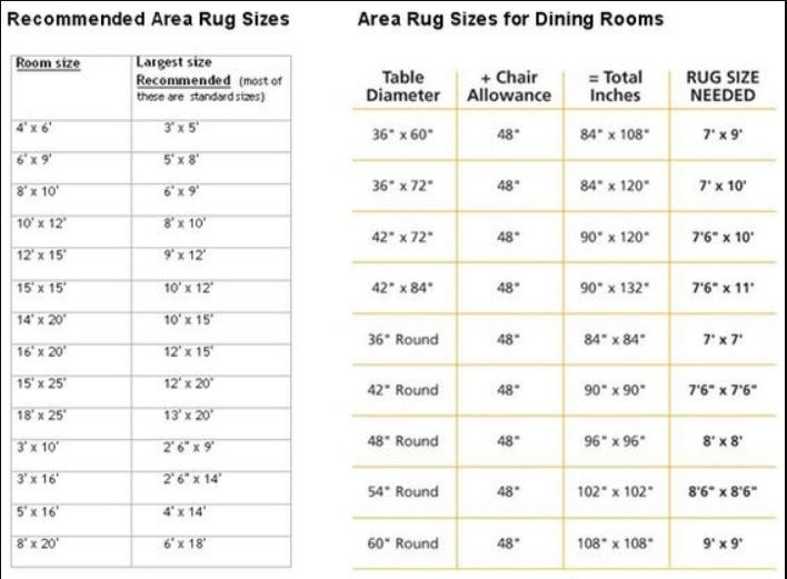 rug size for every sized room