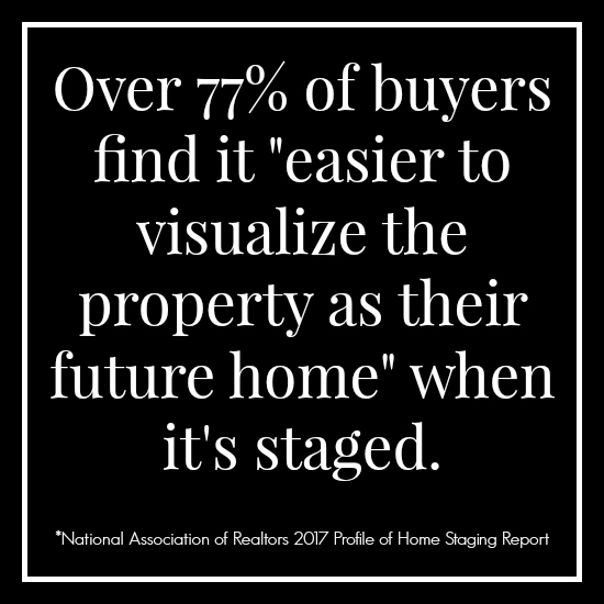 77% of buyers like staged homes